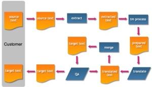 Manual Translation Process